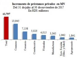 Incremento de prestamos privados en MN